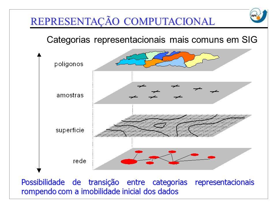 REPRESENTAÇÃO COMPUTACIONAL Categorias representacionais mais comuns em SIG Possibilidade de transição entre categorias representacionais rompendo com