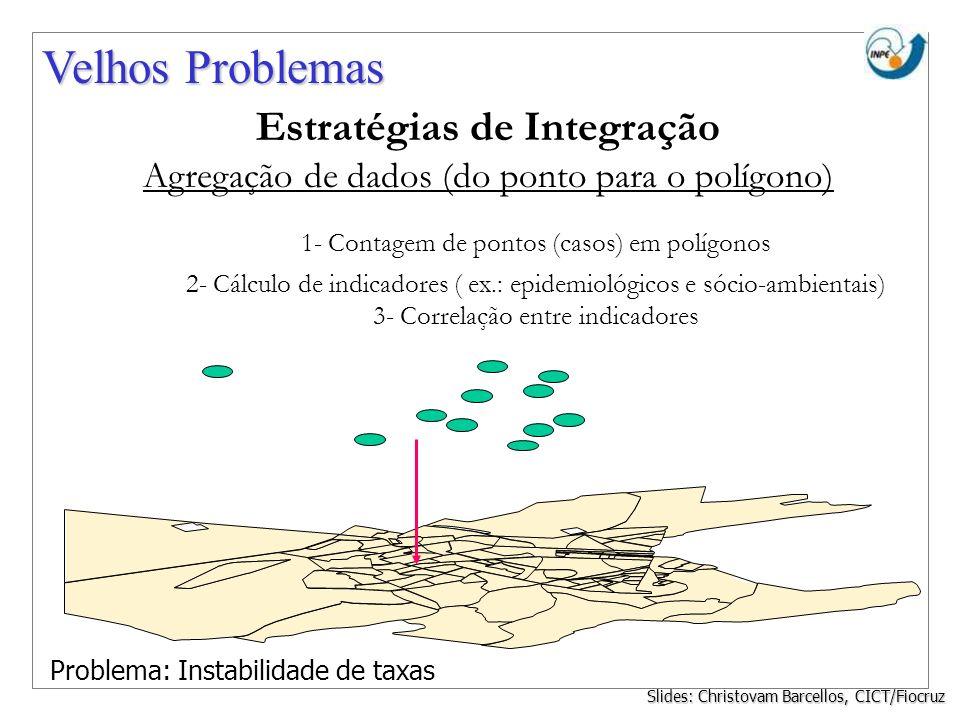 Estratégias de Integração Agregação de dados (do ponto para o polígono) 1- Contagem de pontos (casos) em polígonos 2- Cálculo de indicadores ( ex.: ep