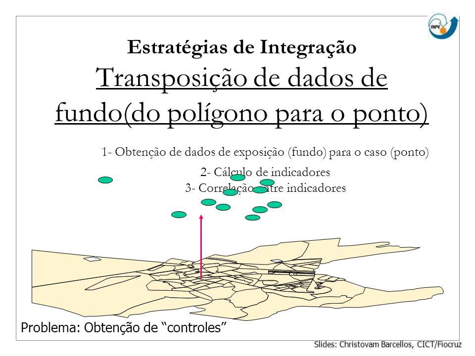 Estratégias de Integração Transposição de dados de fundo(do polígono para o ponto) 1- Obtenção de dados de exposição (fundo) para o caso (ponto) 2- Cá