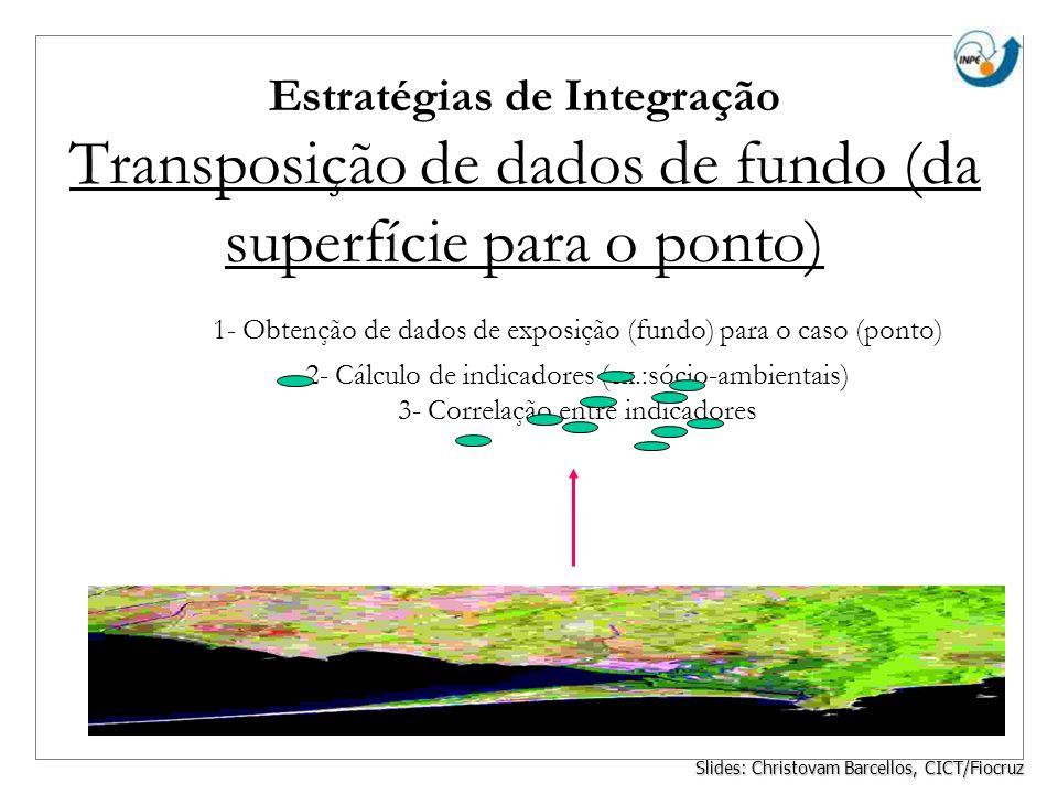 Estratégias de Integração Transposição de dados de fundo (da superfície para o ponto) 1- Obtenção de dados de exposição (fundo) para o caso (ponto) 2-