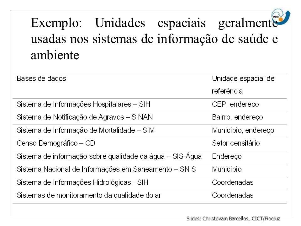 Exemplo: Unidades espaciais geralmente usadas nos sistemas de informação de saúde e ambiente Slides: Christovam Barcellos, CICT/Fiocruz