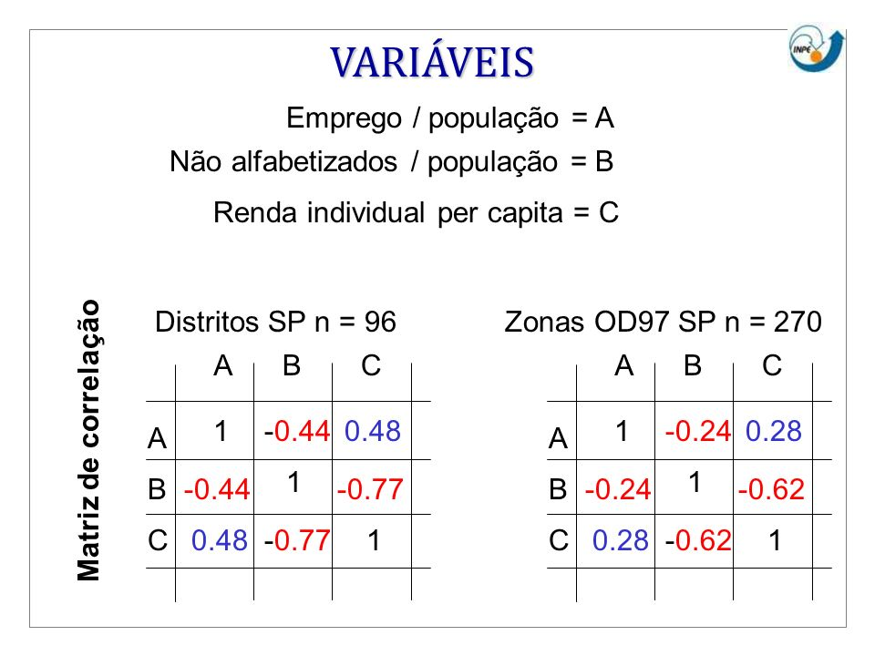 Renda individual per capita = C Emprego / população = A Não alfabetizados / população = B A B C 1 1 1 -0.240.28 -0.62 ABC -0.24 0.28-0.62 A B C 1 1 1