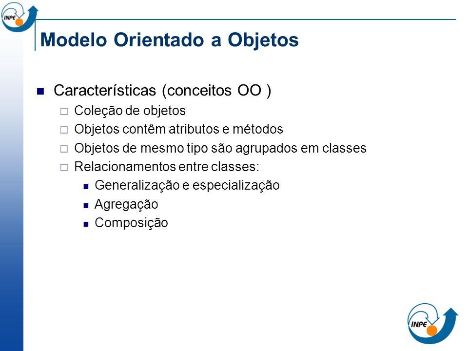 Modelo Orientado a Objetos Características (conceitos OO ) Coleção de objetos Objetos contêm atributos e métodos Objetos de mesmo tipo são agrupados e