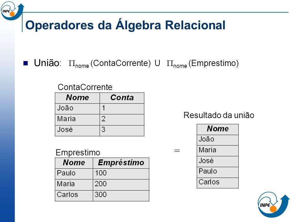Operadores da Álgebra Relacional União : nome (ContaCorrente) U nome (Emprestimo) = ContaCorrente Emprestimo Resultado da união