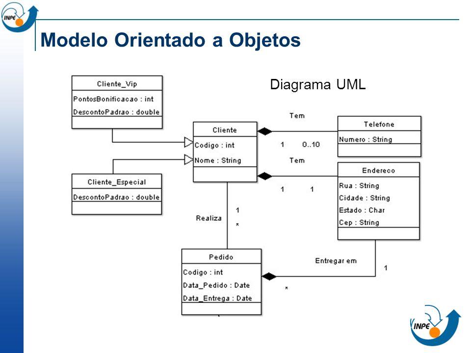 Modelo Relacional Representa bancos de dados relacionais Dados são armazenados em tabelas compostas por colunas e linhas PROPRIETARIO CPFNOMERUANUMEROBAIRRO 08940256JOÃO DA SILVASAO JOAO180 03727298HENRIQUE CARDOSO IMIGRANTE 1700 VILA 12 97260089JOSÉ DE SOUZA SAO JOAO 35 CENTRO NUMEROPROPRIETARIO_CPFAREA_TOTALAREA_CONST 0000108940256400.0000 0000303727298 150.000 75.00 0003903727298 500.000 0 LOTE
