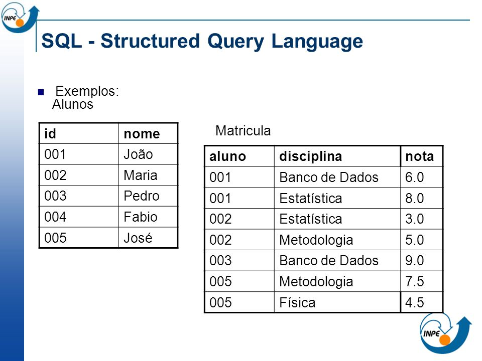SQL - Structured Query Language Exemplos: alunodisciplinanota 001Banco de Dados6.0 001Estatística8.0 002Estatística3.0 002Metodologia5.0 003Banco de D