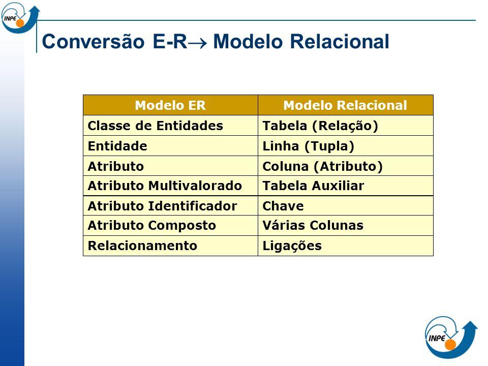 Conversão E-R Modelo Relacional Modelo ERModelo Relacional Classe de EntidadesTabela (Relação) EntidadeLinha (Tupla) AtributoColuna (Atributo) Atribut
