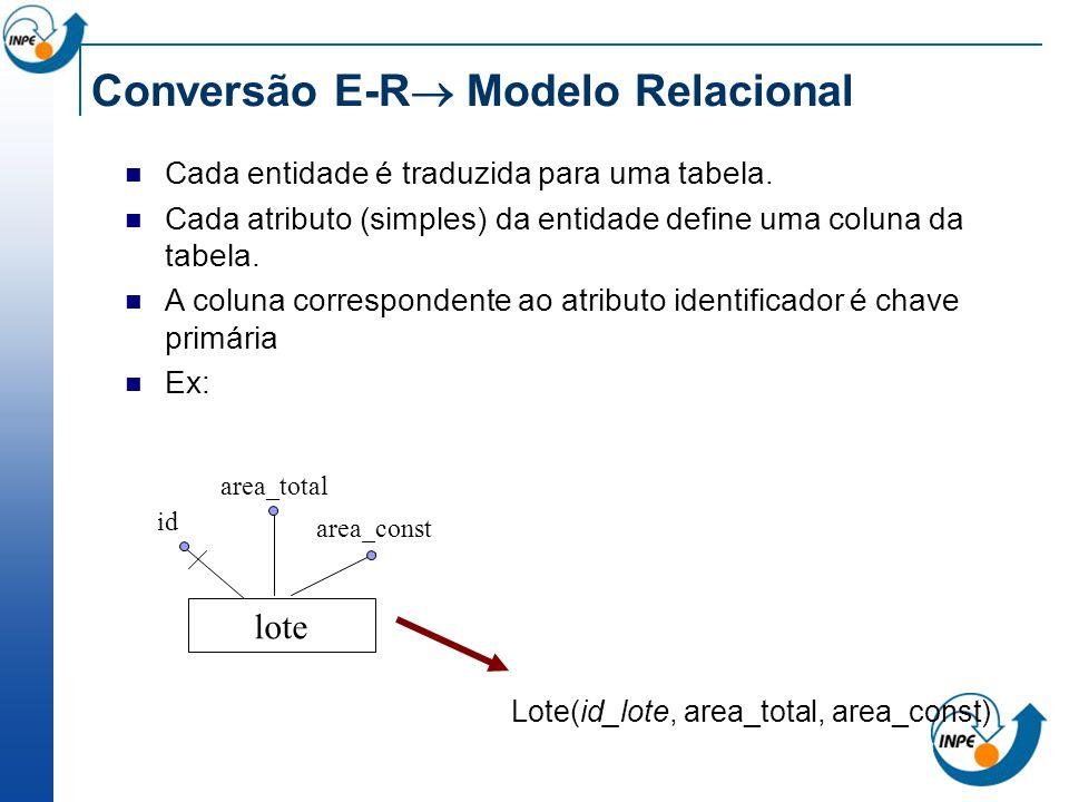 Conversão E-R Modelo Relacional Cada entidade é traduzida para uma tabela. Cada atributo (simples) da entidade define uma coluna da tabela. A coluna c