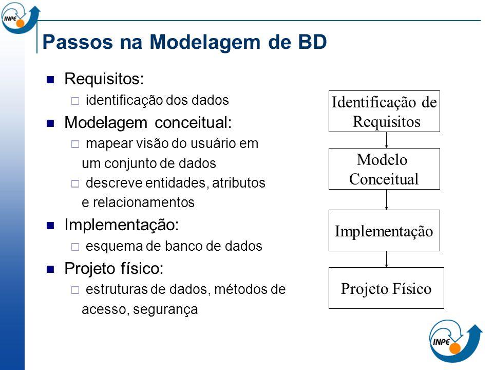 Passos na Modelagem de BD Requisitos: identificação dos dados Modelagem conceitual: mapear visão do usuário em um conjunto de dados descreve entidades