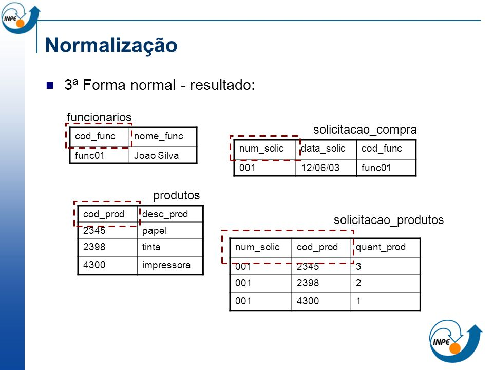 3 a Forma normal - resultado: Normalização num_soliccod_prodquant_prod 00123453 00123982 00143001 solicitacao_compra num_solicdata_soliccod_func 00112
