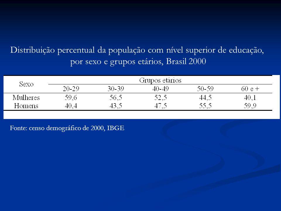 Fonte: censo demográfico de 2000, IBGE Distribuição percentual da população com nível superior de educação, por sexo e grupos etários, Brasil 2000
