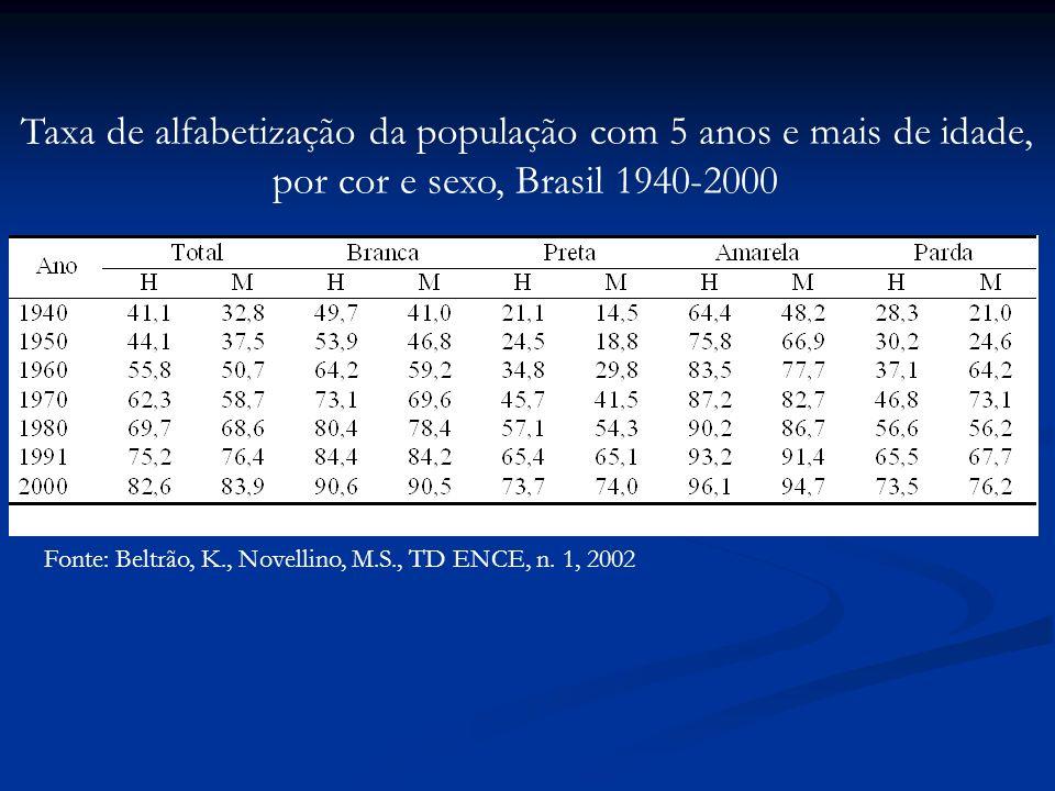 Fonte: Beltrão, K., Novellino, M.S., TD ENCE, n.