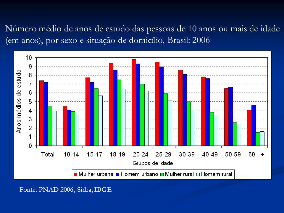 Fonte: PNAD 2006, Sidra, IBGE Número médio de anos de estudo das pessoas de 10 anos ou mais de idade (em anos), por sexo e situação de domicílio, Brasil: 2006