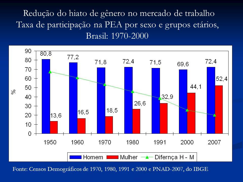 Fonte: Censos Demográficos de 1970, 1980, 1991 e 2000 e PNAD-2007, do IBGE Redução do hiato de gênero no mercado de trabalho Taxa de participação na PEA por sexo e grupos etários, Brasil: 1970-2000