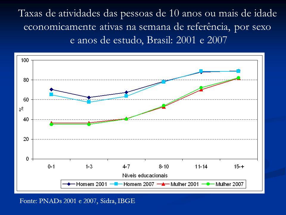 Fonte: PNADs 2001 e 2007, Sidra, IBGE Taxas de atividades das pessoas de 10 anos ou mais de idade economicamente ativas na semana de referência, por sexo e anos de estudo, Brasil: 2001 e 2007