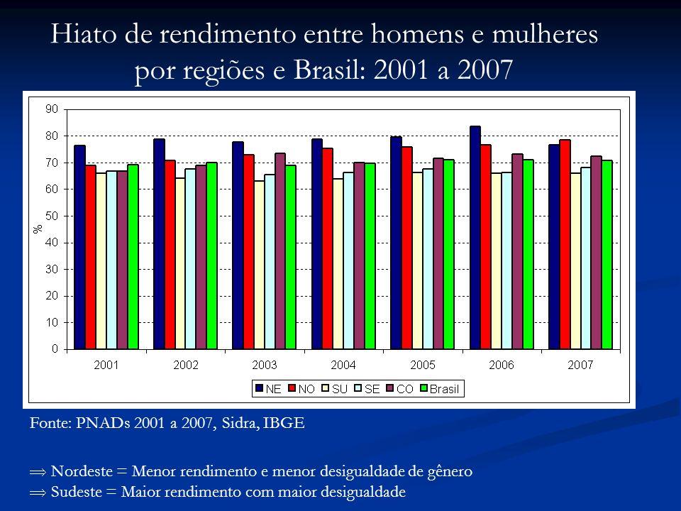 Fonte: PNADs 2001 a 2007, Sidra, IBGE Hiato de rendimento entre homens e mulheres por regiões e Brasil: 2001 a 2007 Nordeste = Menor rendimento e menor desigualdade de gênero Sudeste = Maior rendimento com maior desigualdade