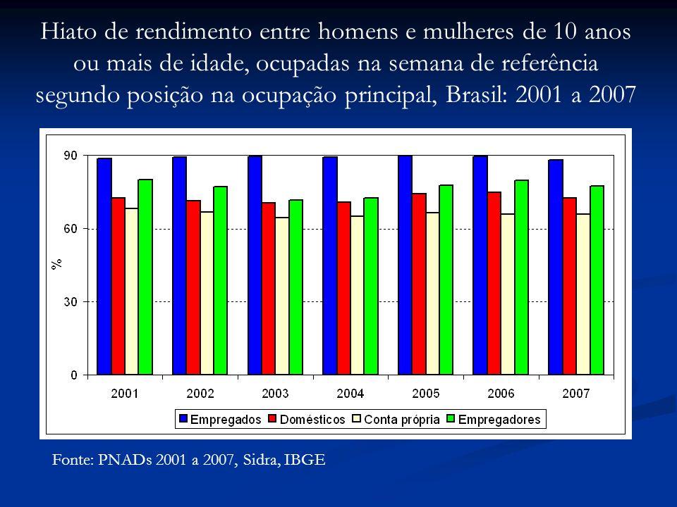 Fonte: PNADs 2001 a 2007, Sidra, IBGE Hiato de rendimento entre homens e mulheres de 10 anos ou mais de idade, ocupadas na semana de referência segundo posição na ocupação principal, Brasil: 2001 a 2007