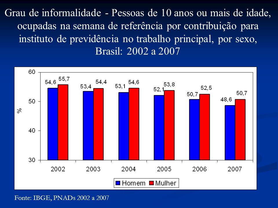 Fonte: IBGE, PNADs 2002 a 2007 Grau de informalidade - Pessoas de 10 anos ou mais de idade, ocupadas na semana de referência por contribuição para instituto de previdência no trabalho principal, por sexo, Brasil: 2002 a 2007