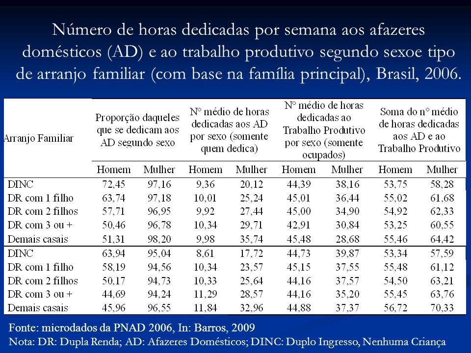 Fonte: microdados da PNAD 2006, In: Barros, 2009 Nota: DR: Dupla Renda; AD: Afazeres Domésticos; DINC: Duplo Ingresso, Nenhuma Criança Número de horas dedicadas por semana aos afazeres domésticos (AD) e ao trabalho produtivo segundo sexoe tipo de arranjo familiar (com base na família principal), Brasil, 2006.