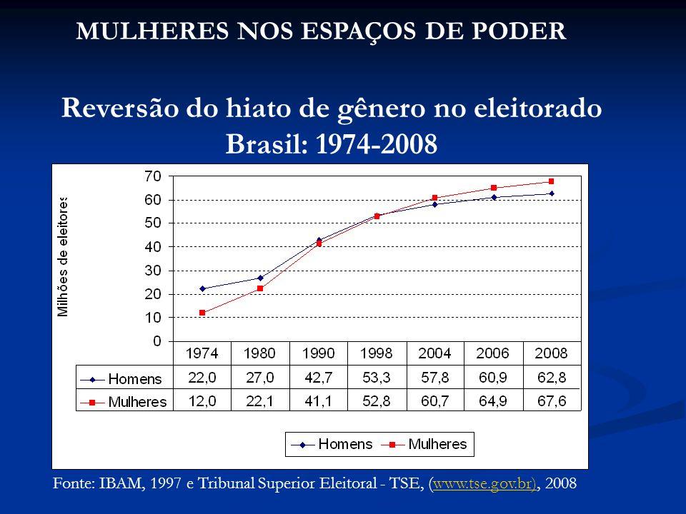 Fonte: IBAM, 1997 e Tribunal Superior Eleitoral - TSE, (www.tse.gov.br), 2008www.tse.gov.br) Reversão do hiato de gênero no eleitorado Brasil: 1974-2008 MULHERES NOS ESPAÇOS DE PODER