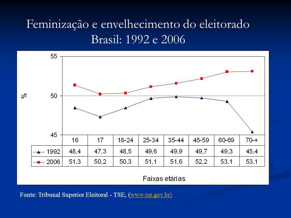 Fonte: Tribunal Superior Eleitoral - TSE, (www.tse.gov.br)www.tse.gov.br) Feminização e envelhecimento do eleitorado Brasil: 1992 e 2006