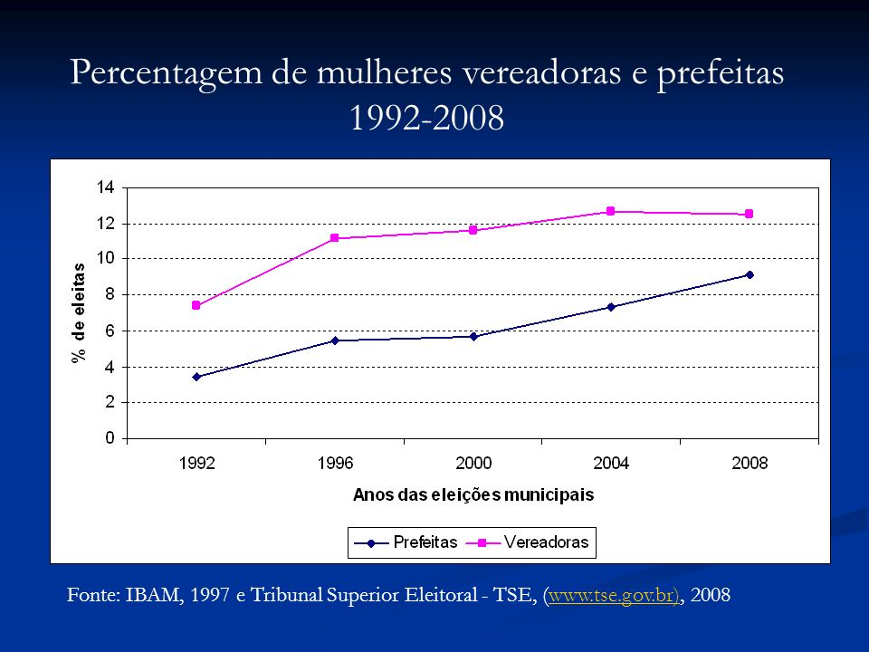 Fonte: IBAM, 1997 e Tribunal Superior Eleitoral - TSE, (www.tse.gov.br), 2008www.tse.gov.br) Percentagem de mulheres vereadoras e prefeitas 1992-2008