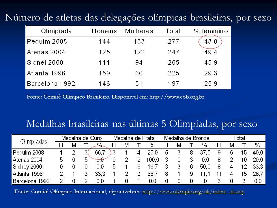 Fonte: Comitê Olímpico Internacional, diponível em: http://www.olympic.org/uk/index_uk.asphttp://www.olympic.org/uk/index_uk.asp Medalhas brasileiras nas últimas 5 Olimpíadas, por sexo Fonte: Comitê Olímpico Brasileiro.