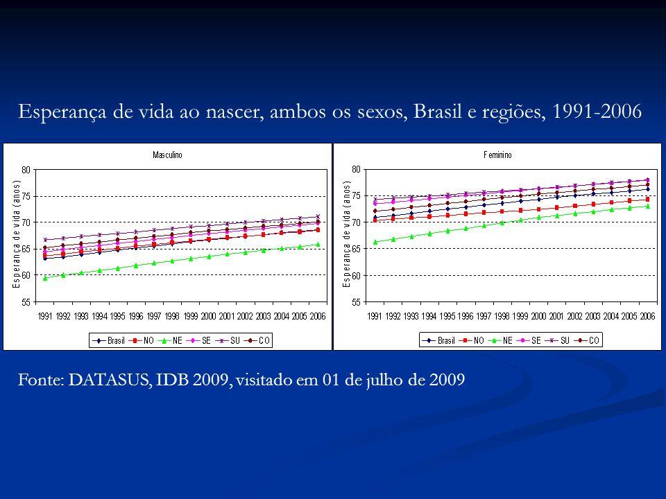 Fonte: DATASUS, IDB 2009, visitado em 01 de julho de 2009 Esperança de vida ao nascer, ambos os sexos, Brasil e regiões, 1991-2006