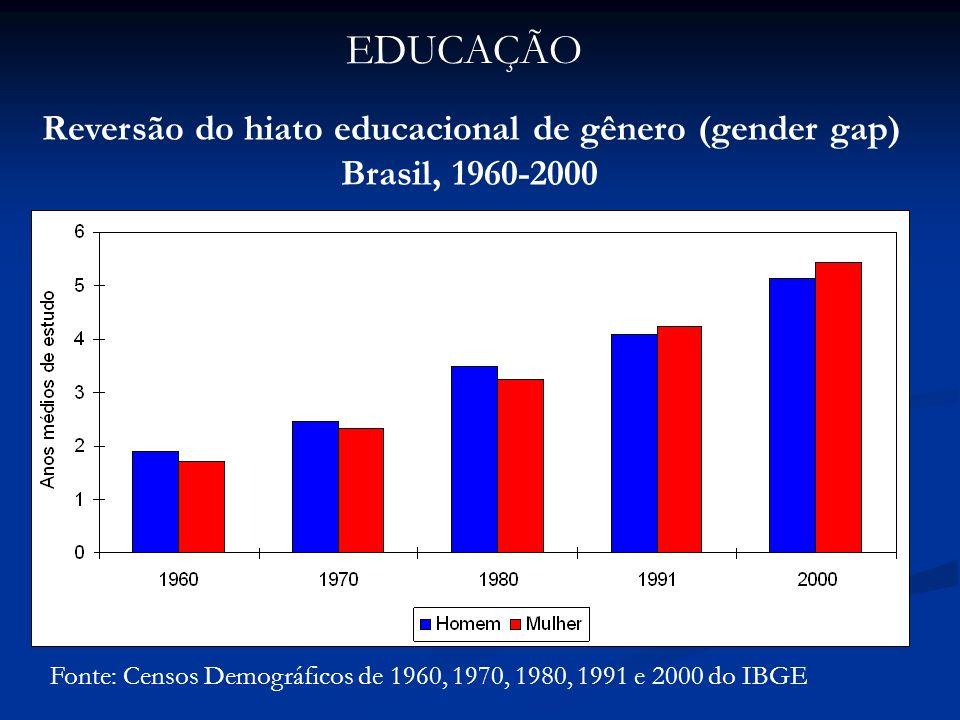 Fonte: IBGE, PNADs 2001 a 2007 Taxas de desemprego, população de 10 anos e mais, por sexo Brasil, 2001 a 2007