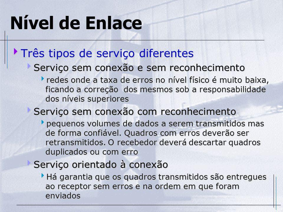 Nível de Enlace Três tipos de serviço diferentes Três tipos de serviço diferentes Serviço sem conexão e sem reconhecimento Serviço sem conexão e sem r