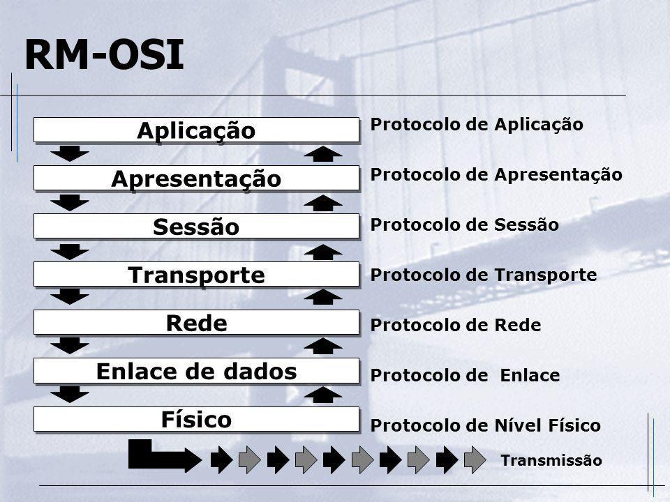 Nível de Apresentação Este nível realiza transformações nos dados antes do seu envio Este nível realiza transformações nos dados antes do seu envio Os dados podem ser criptografados, textos podem ser compactados, conversões de caracteres de acordo com o terminal de destino (ANSI, VT-100, etc.) Os dados podem ser criptografados, textos podem ser compactados, conversões de caracteres de acordo com o terminal de destino (ANSI, VT-100, etc.) Para estas atividades o nível de apresentação deve conhecer a sintaxe do sistema local e do sistema de transferência para executar estas tarefas corretamente Para estas atividades o nível de apresentação deve conhecer a sintaxe do sistema local e do sistema de transferência para executar estas tarefas corretamente Como exemplos de padrão de conversão temos os códigos ASCII, ANSI, EBCDIC além de protocolos de compressão como MNP-5, V42, V32, etc Como exemplos de padrão de conversão temos os códigos ASCII, ANSI, EBCDIC além de protocolos de compressão como MNP-5, V42, V32, etc