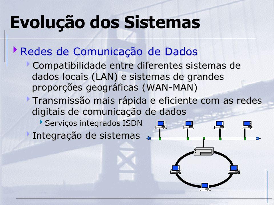 Evolução dos Sistemas Redes de Comunicação de Dados Redes de Comunicação de Dados Compatibilidade entre diferentes sistemas de dados locais (LAN) e si
