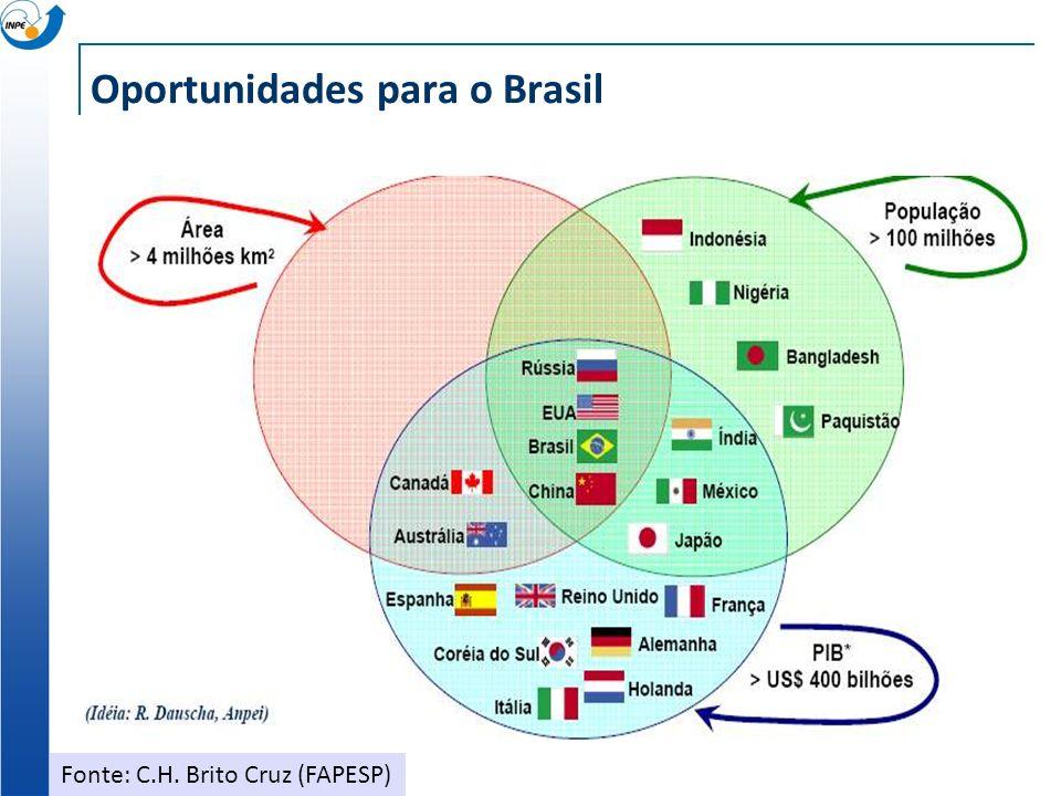 Oportunidades para o Brasil Fonte: C.H. Brito Cruz (FAPESP)