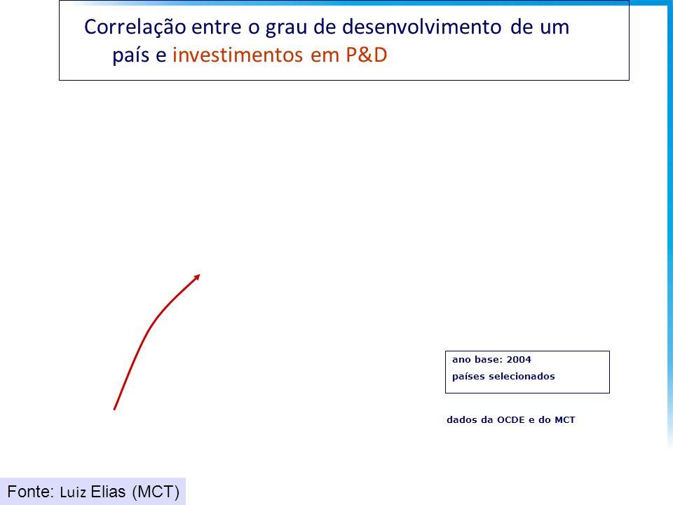 ano base: 2004 países selecionados dados da OCDE e do MCT Correlação entre o grau de desenvolvimento de um país e investimentos em P&D Fonte: Luiz Elias (MCT)
