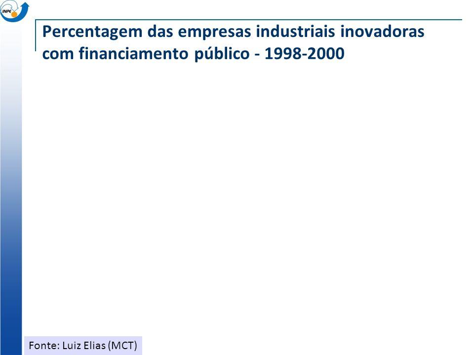 Percentagem das empresas industriais inovadoras com financiamento público - 1998-2000 Fonte: Luiz Elias (MCT)
