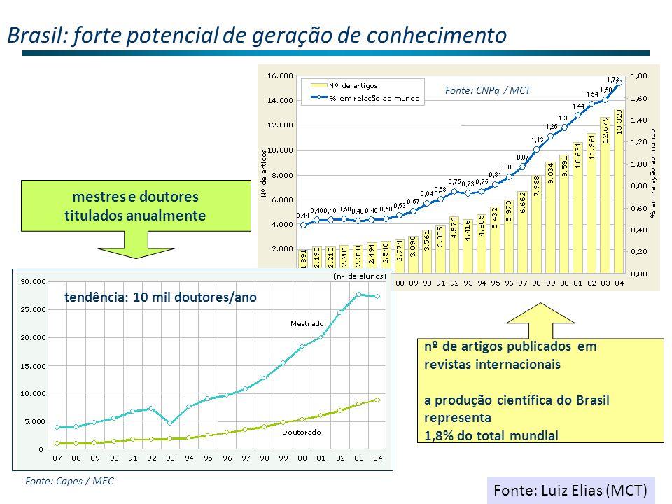 Brasil: forte potencial de geração de conhecimento mestres e doutores titulados anualmente nº de artigos publicados em revistas internacionais a produção científica do Brasil representa 1,8% do total mundial tendência: 10 mil doutores/ano Fonte: Capes / MEC Fonte: CNPq / MCT Fonte: Luiz Elias (MCT)