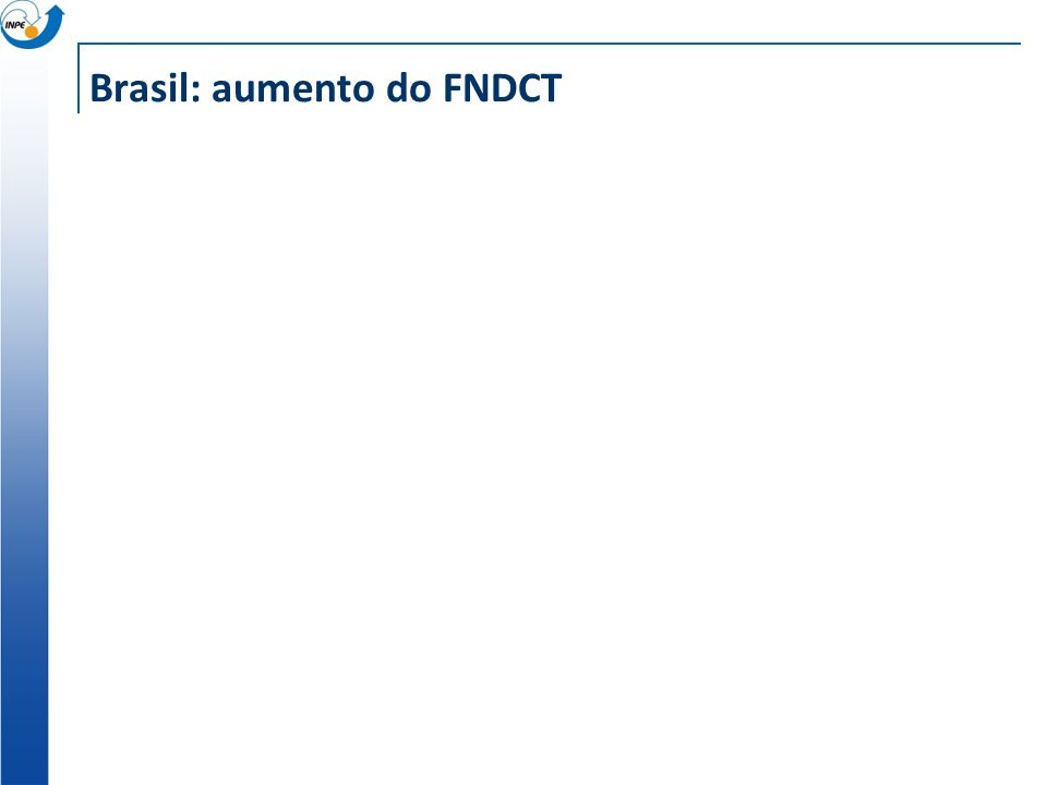Brasil: aumento do FNDCT