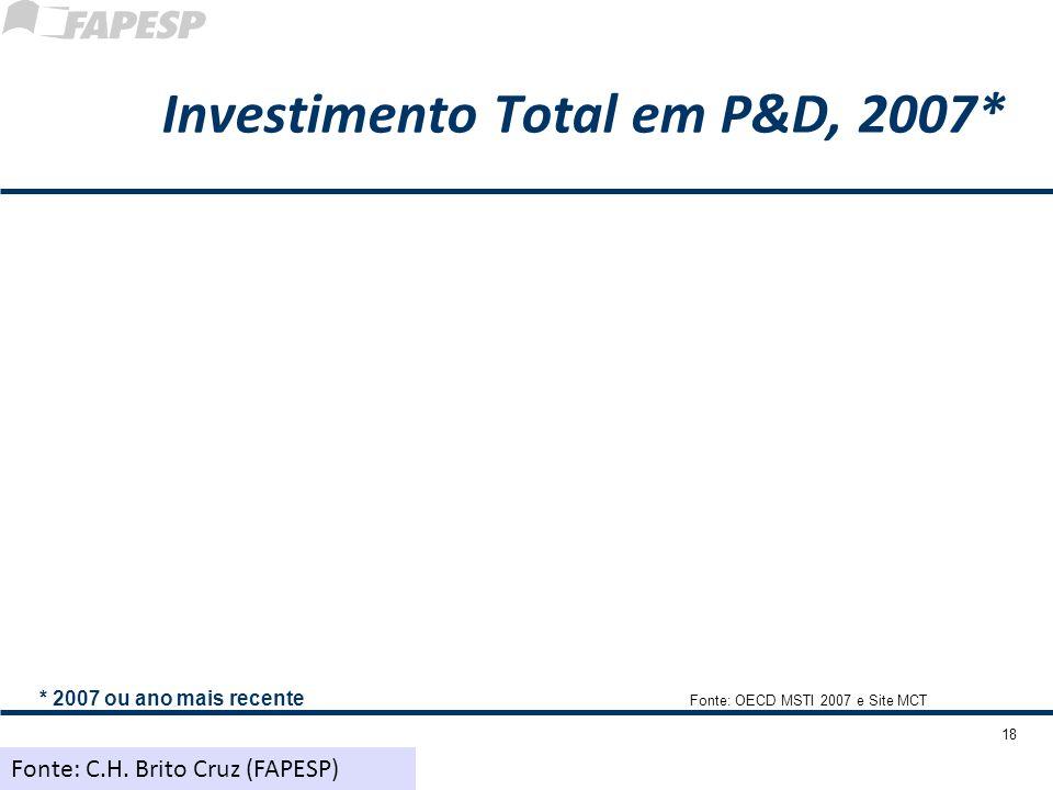 18 Investimento Total em P&D, 2007* * 2007 ou ano mais recente Fonte: OECD MSTI 2007 e Site MCT Fonte: C.H. Brito Cruz (FAPESP)