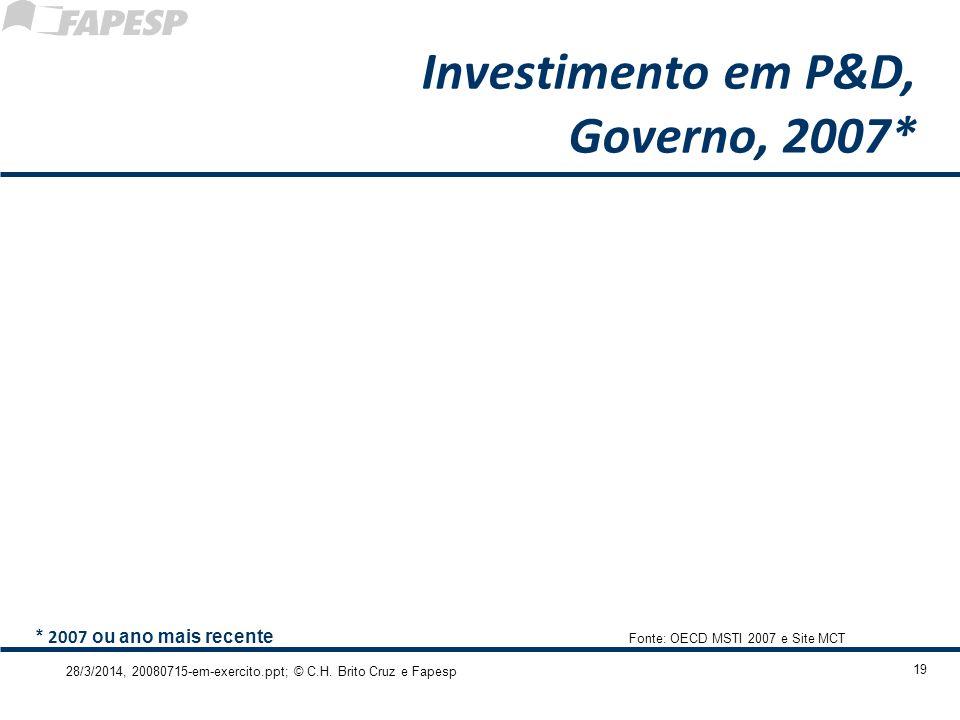 28/3/2014, 20080715-em-exercito.ppt; © C.H. Brito Cruz e Fapesp 19 Investimento em P&D, Governo, 2007* Fonte: OECD MSTI 2007 e Site MCT * 2007 ou ano