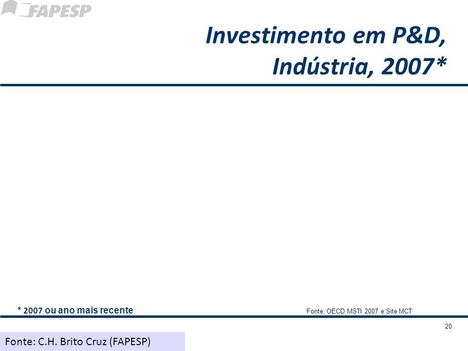 20 Investimento em P&D, Indústria, 2007* Fonte: OECD MSTI 2007 e Site MCT * 2007 ou ano mais recente Fonte: C.H. Brito Cruz (FAPESP)