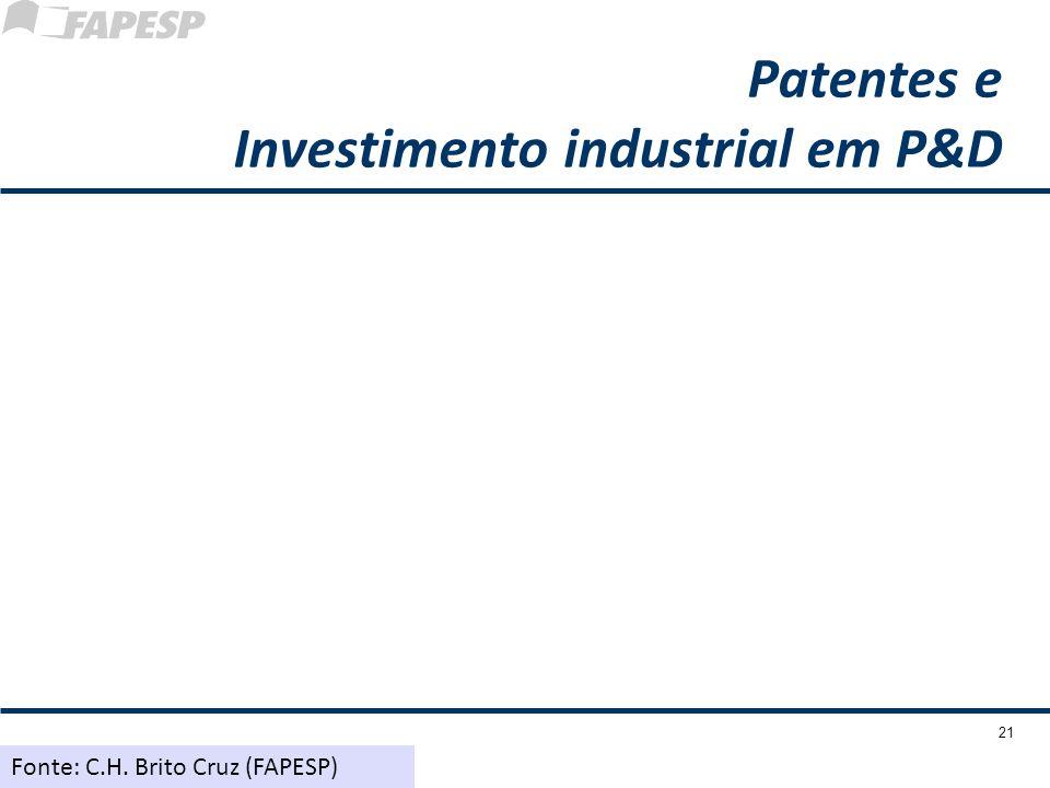 21 Patentes e Investimento industrial em P&D Fonte: C.H. Brito Cruz (FAPESP)