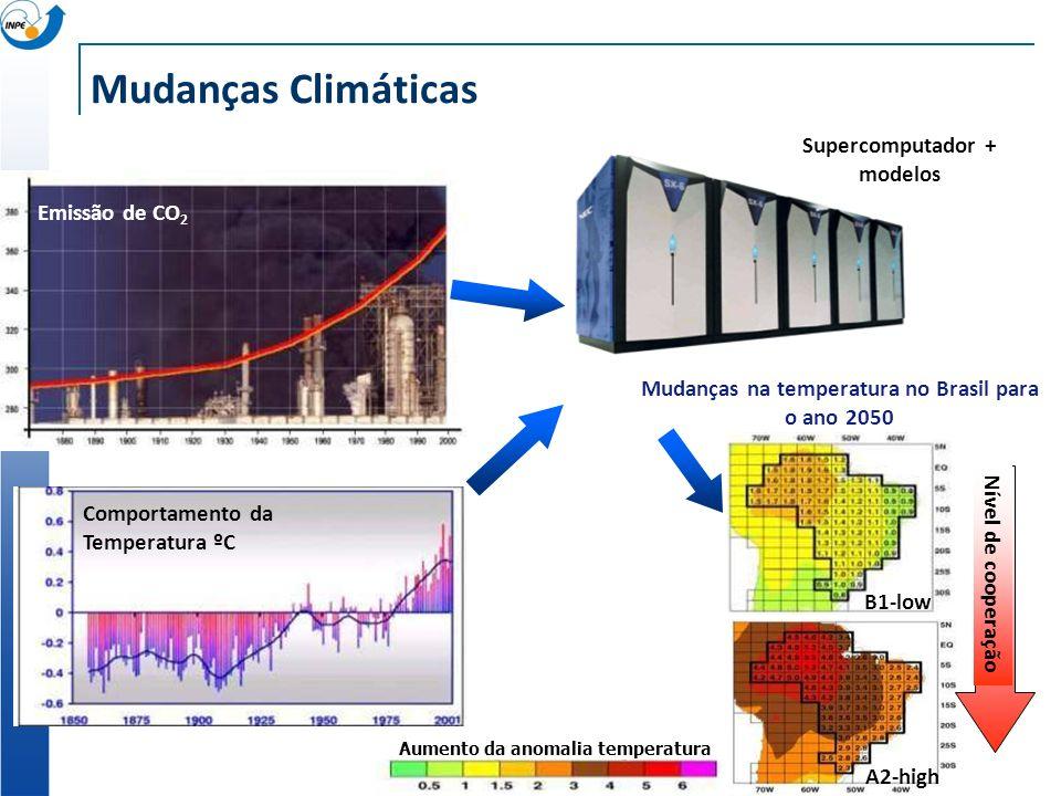 Comportamento da Temperatura ºC Emissão de CO 2 Mudanças na temperatura no Brasil para o ano 2050 A2-high B1-low Nível de cooperação Aumento da anomalia temperatura Supercomputador + modelos Mudanças Climáticas