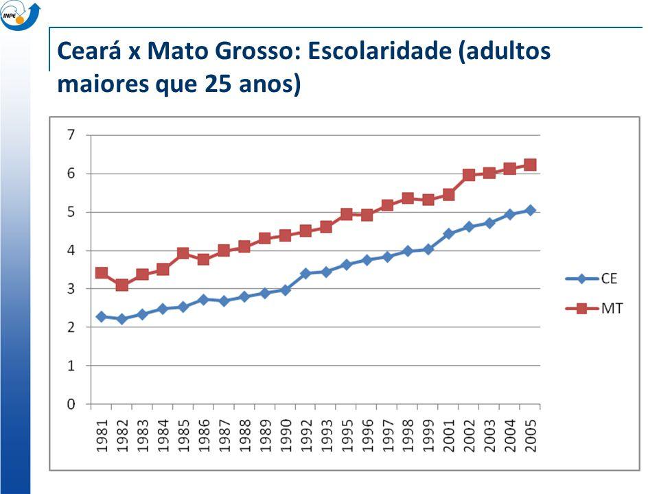 Ceará x Mato Grosso: Escolaridade (adultos maiores que 25 anos)