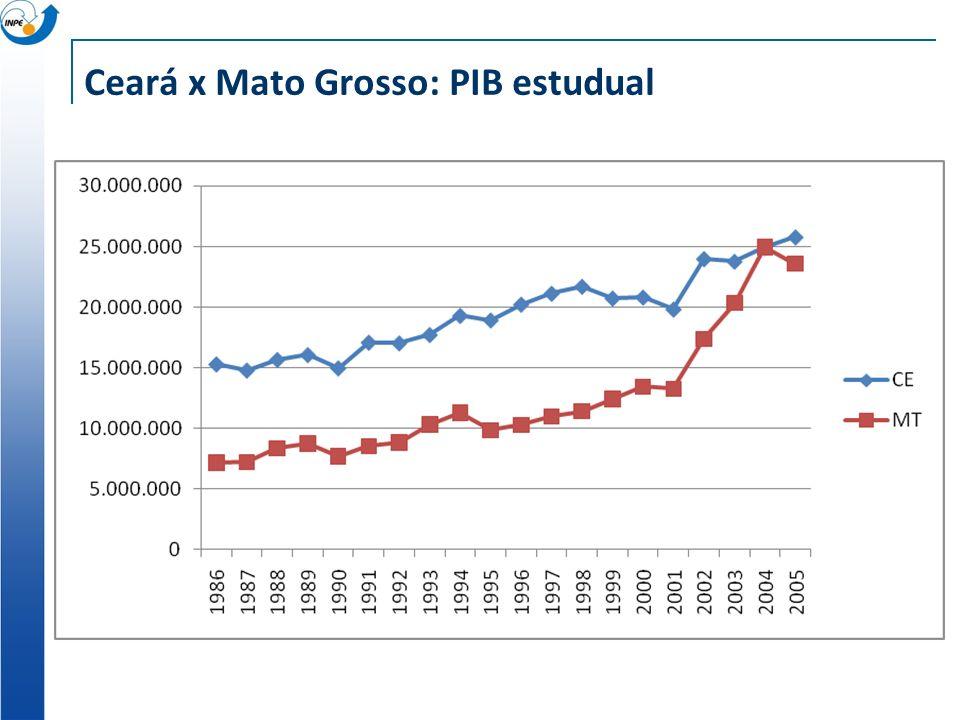 Ceará x Mato Grosso: PIB estudual