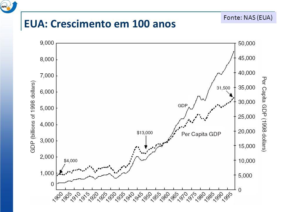 EUA: Crescimento em 100 anos Fonte: NAS (EUA)