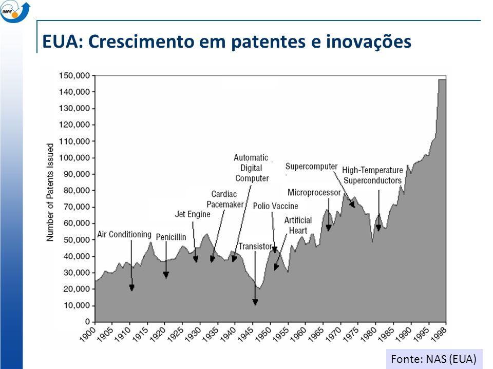 EUA: Crescimento em patentes e inovações Fonte: NAS (EUA)