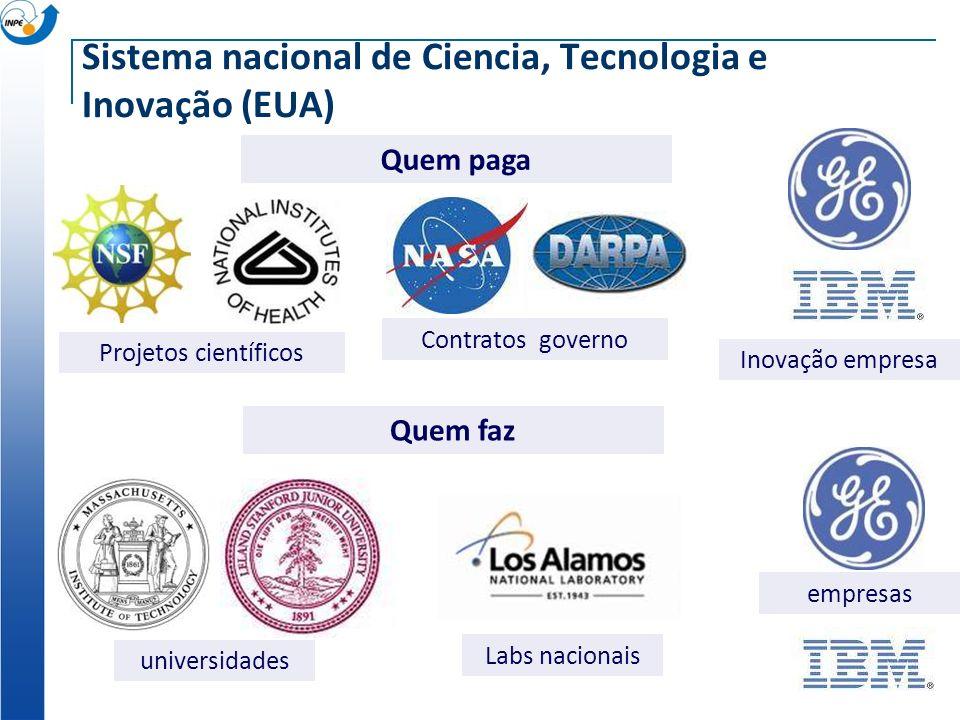 Sistema nacional de Ciencia, Tecnologia e Inovação (EUA) Quem paga Quem faz universidades Labs nacionais empresas Projetos científicos Contratos governo Inovação empresa