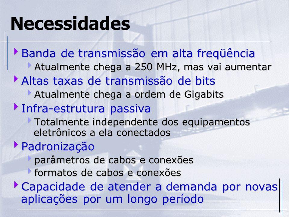Necessidades Banda de transmissão em alta freqüência Banda de transmissão em alta freqüência Atualmente chega a 250 MHz, mas vai aumentar Atualmente c