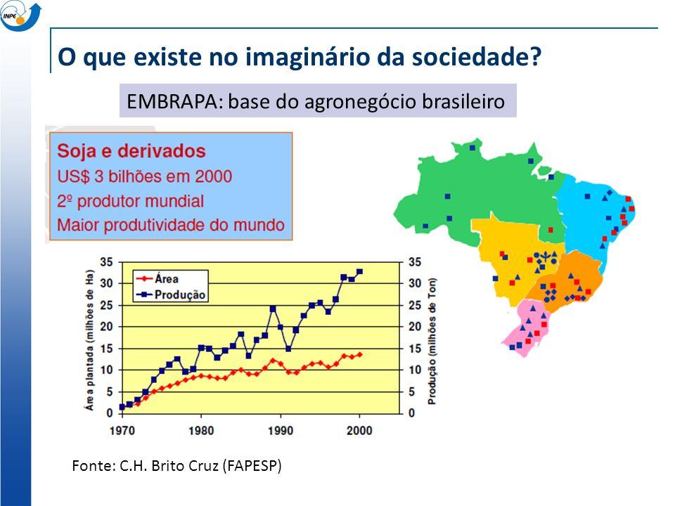 O que existe no imaginário da sociedade. EMBRAPA: base do agronegócio brasileiro Fonte: C.H.