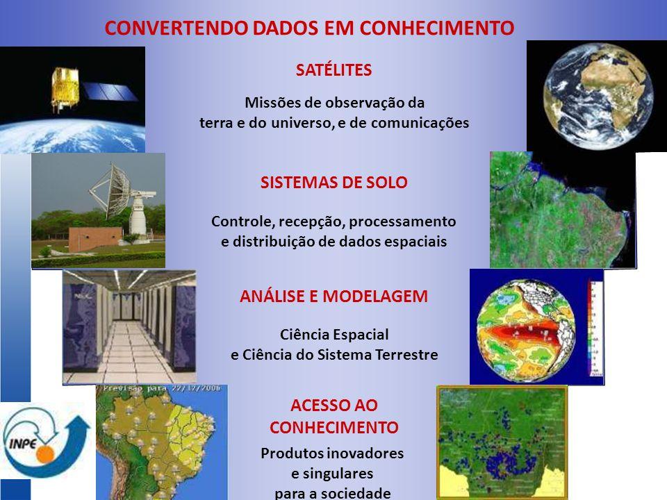 CONVERTENDO DADOS EM CONHECIMENTO SATÉLITES Missões de observação da terra e do universo, e de comunicações SISTEMAS DE SOLO Controle, recepção, processamento e distribuição de dados espaciais ANÁLISE E MODELAGEM Ciência Espacial e Ciência do Sistema Terrestre ACESSO AO CONHECIMENTO Produtos inovadores e singulares para a sociedade